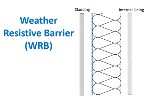 Weather Resistive Barrier (WRB)