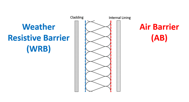 Weather Resistive Barrier and Air Barrier